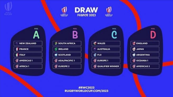 S-au stabilit grupele Cupei Mondiale ce va avea loc în Franța în 2023