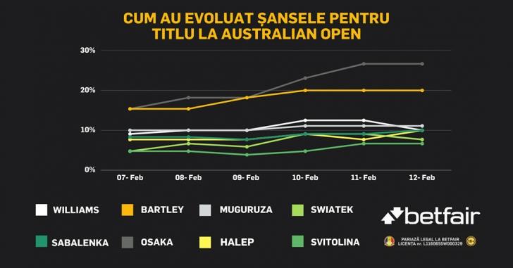 Halep păstrează șanse bune pentru titlu la Australian Open, Osaka devine favorită principală